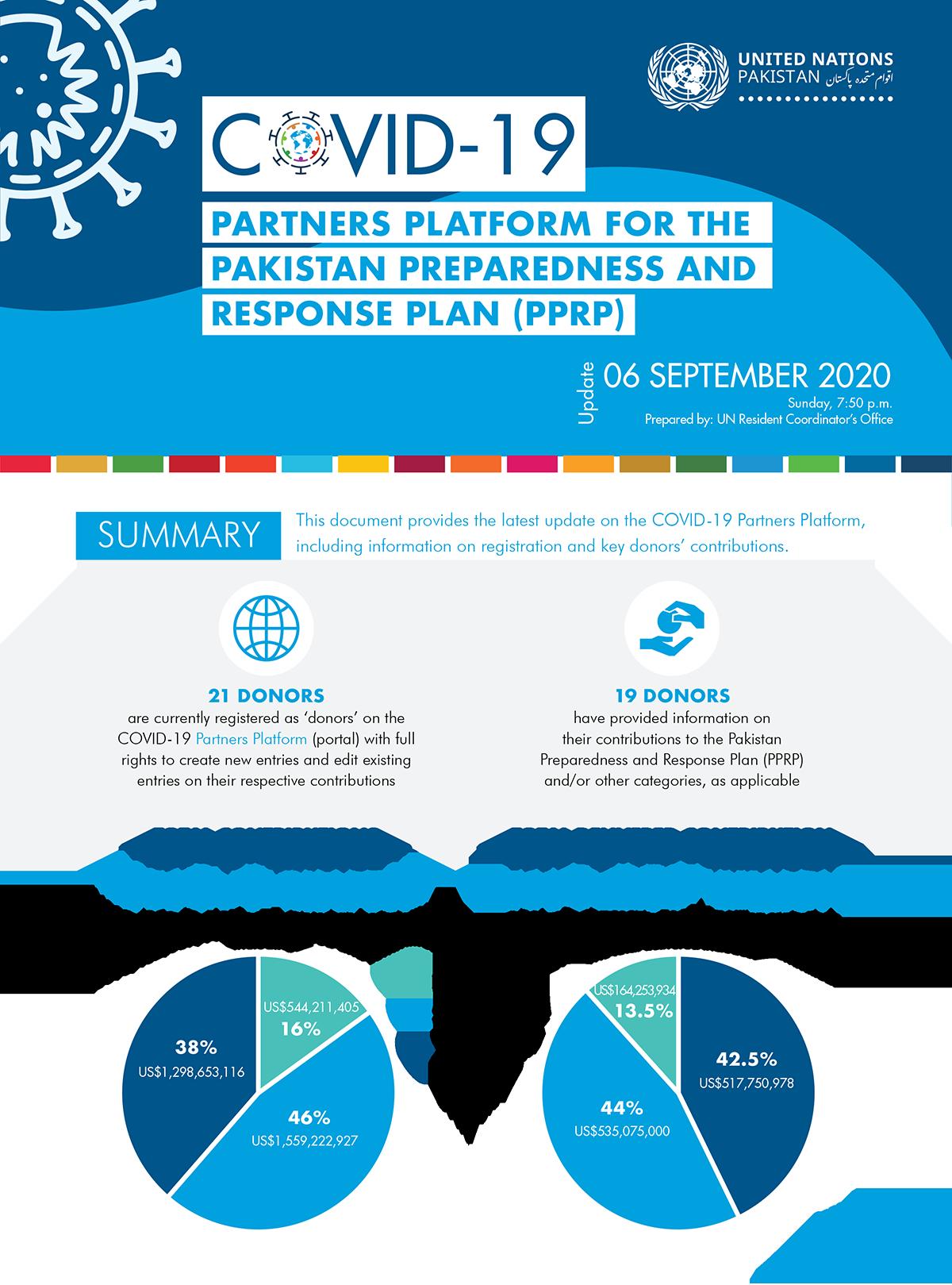 Partners Platform for the Pakistan Preparedness and Response Plan (PPRP)