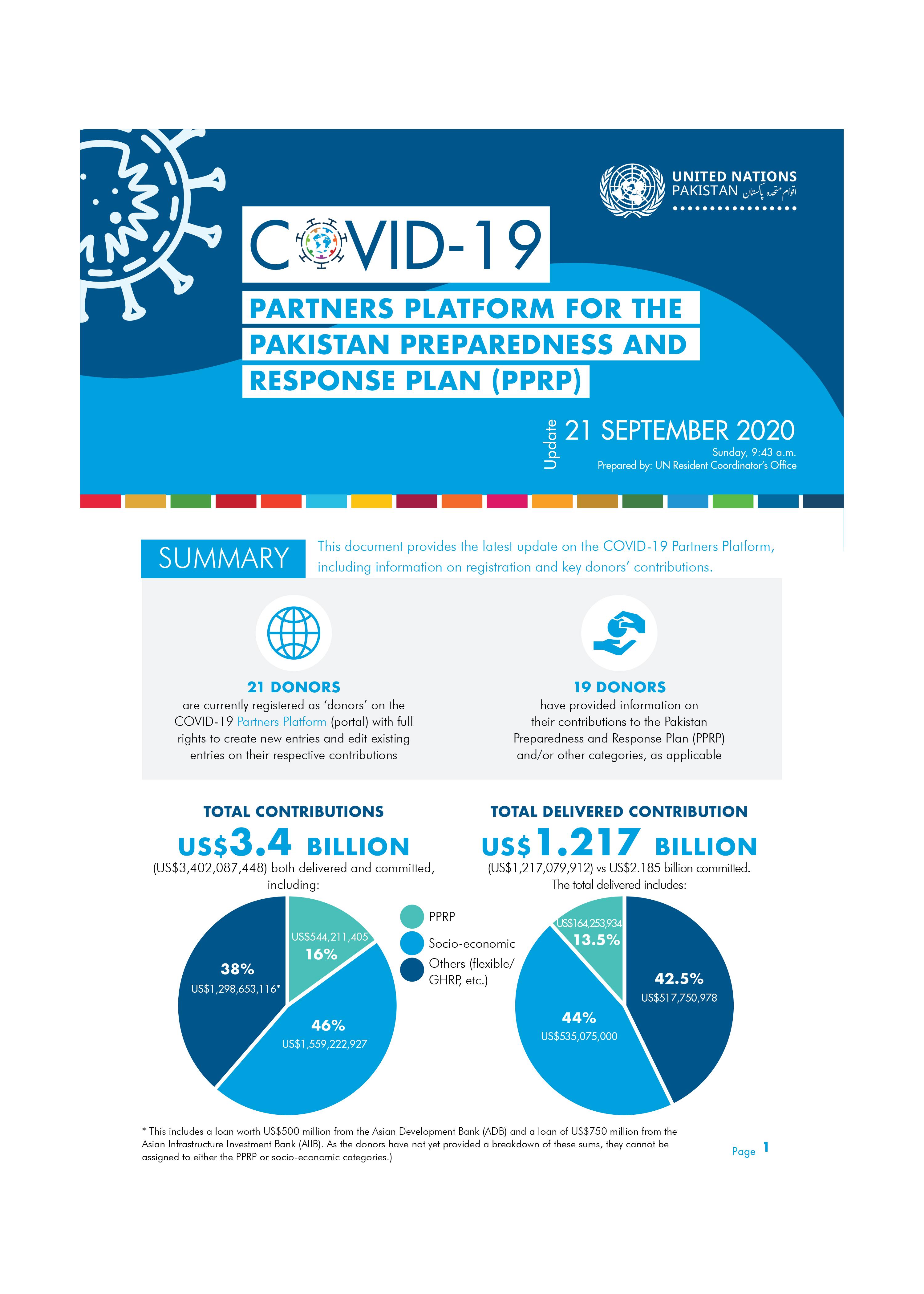 Partners Platform for the Pakistan Preparedness and Response Plan (PPRP) - 21 September 2020